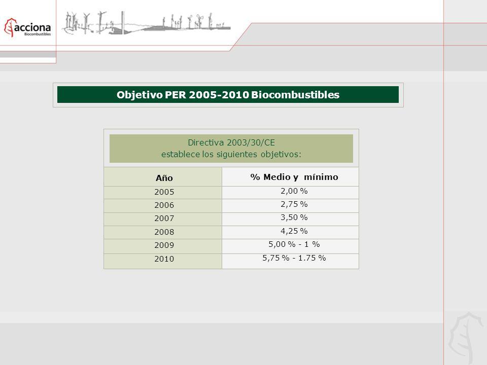 Objetivo PER 2005-2010 Biocombustibles