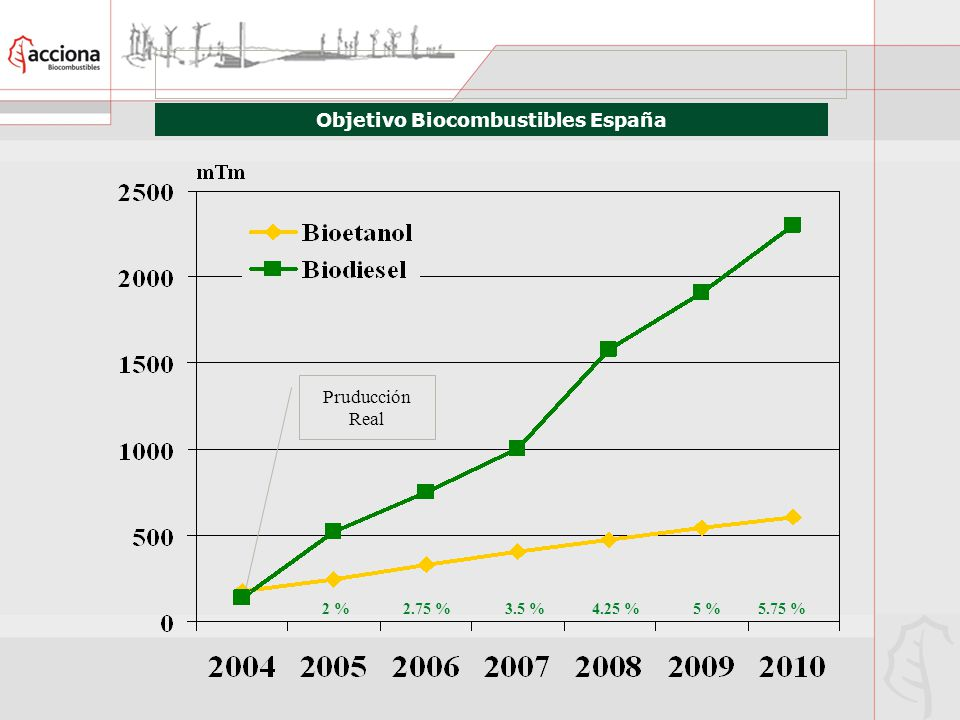 Objetivo Biocombustibles España