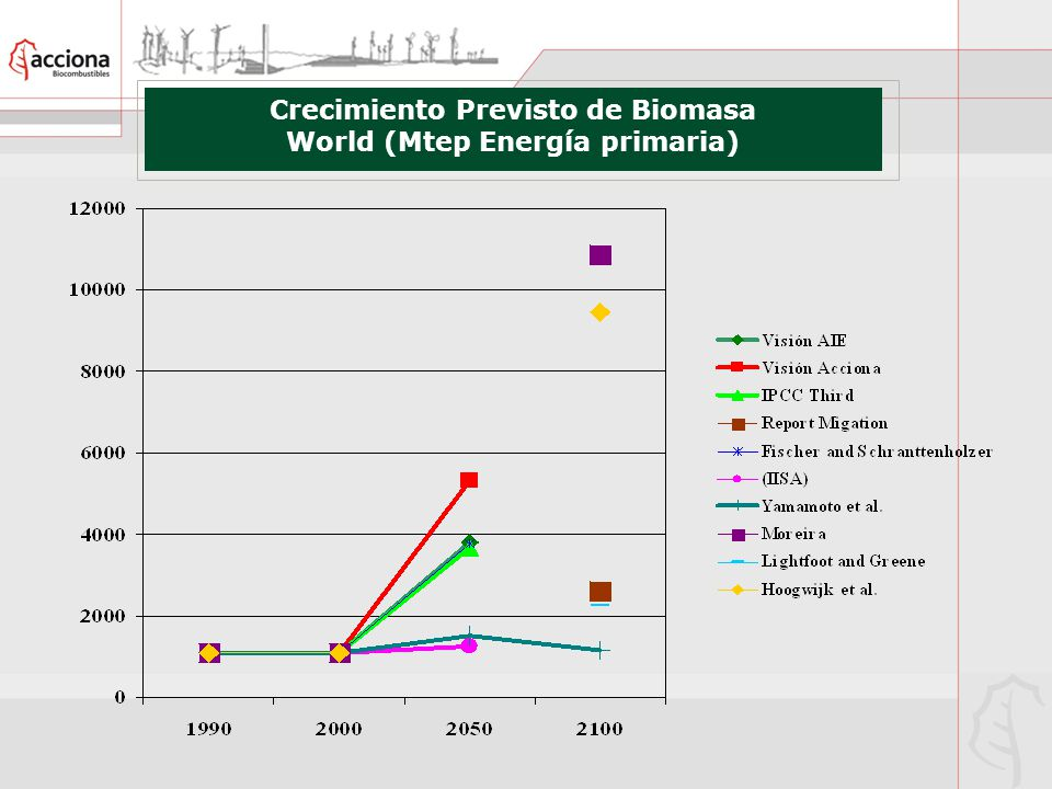 Crecimiento Previsto de Biomasa World (Mtep Energía primaria)