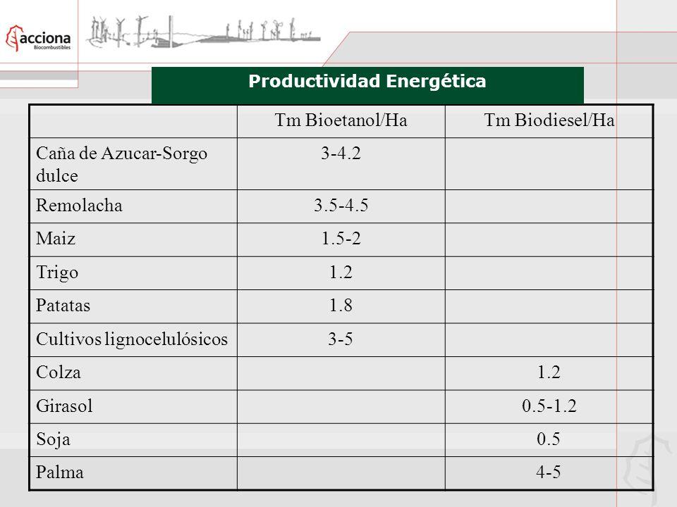 Productividad Energética