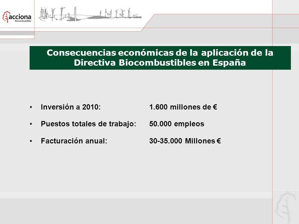 Consecuencias económicas de la aplicación de la Directiva Biocombustibles en España