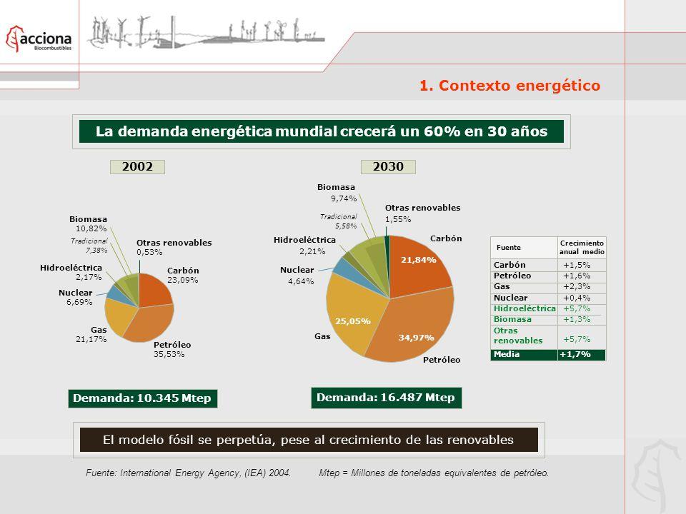 La demanda energética mundial crecerá un 60% en 30 años