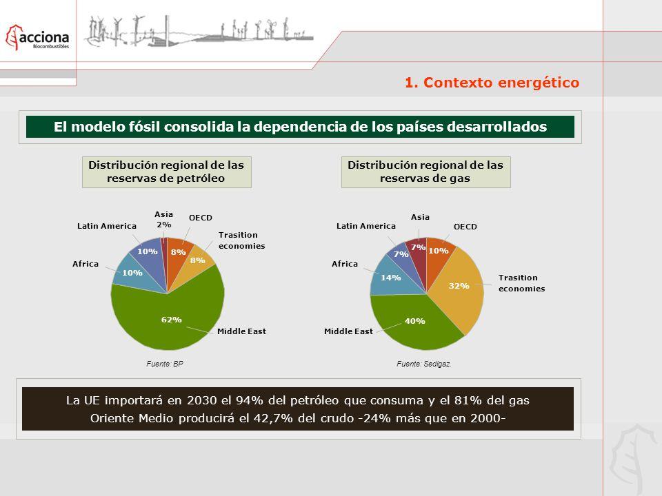 El modelo fósil consolida la dependencia de los países desarrollados
