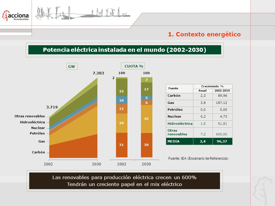 Potencia eléctrica instalada en el mundo (2002-2030)