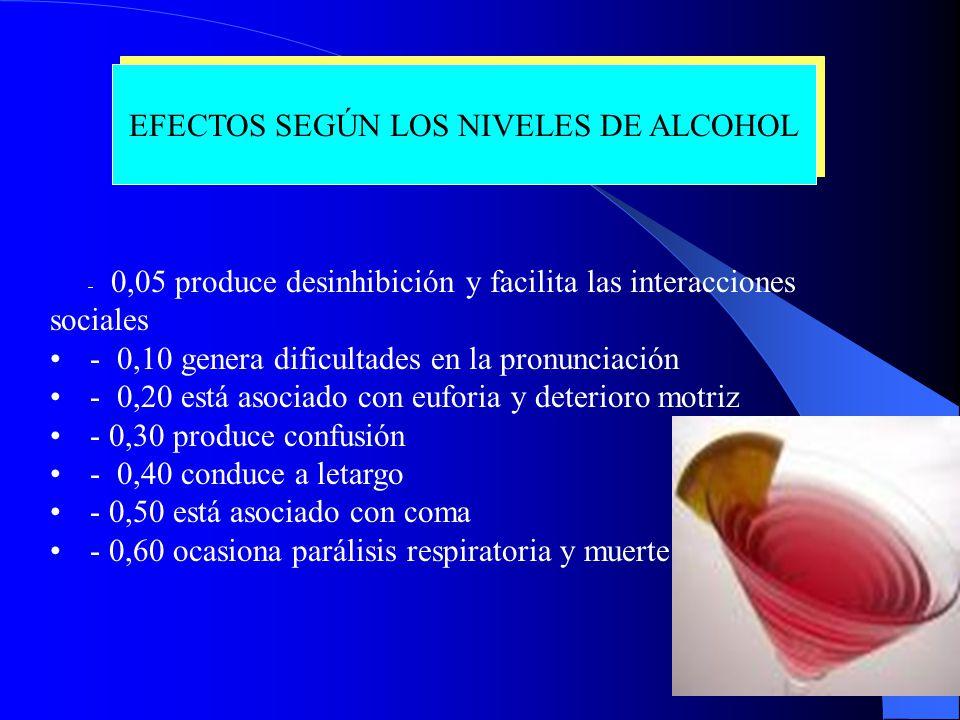 EFECTOS SEGÚN LOS NIVELES DE ALCOHOL