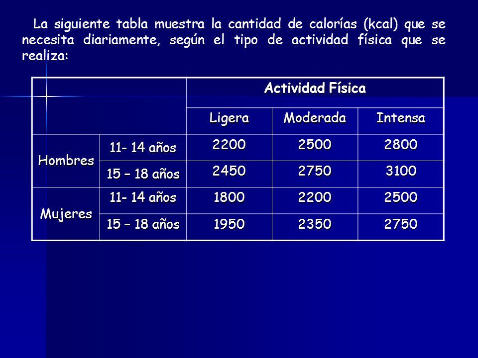 Actividad Física Ligera Moderada Intensa Hombres 11- 14 años 2200 2500