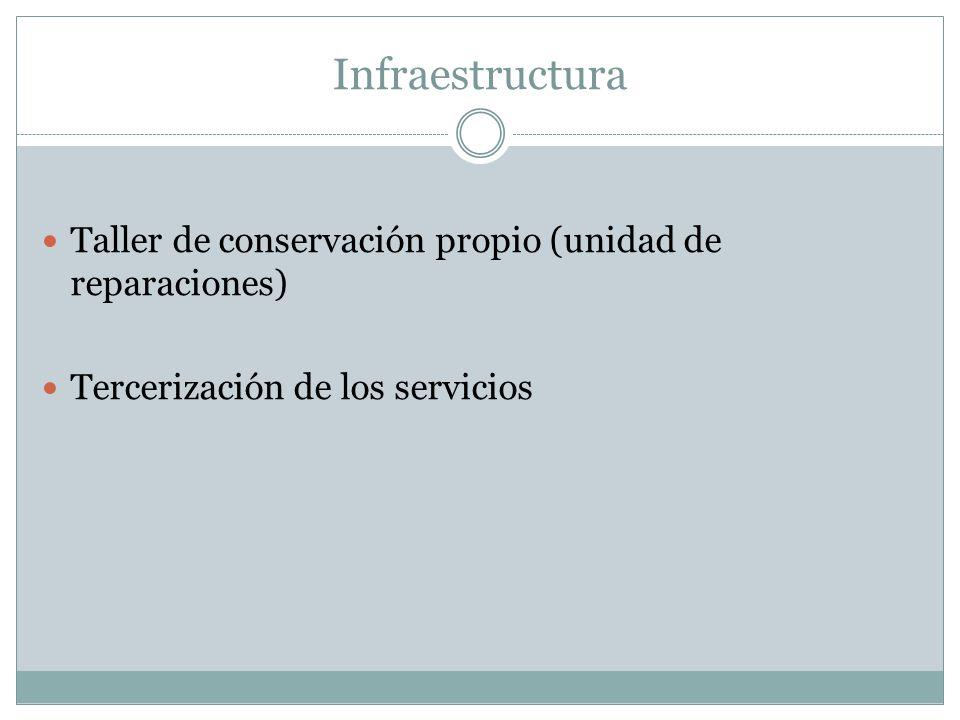 Infraestructura Taller de conservación propio (unidad de reparaciones)
