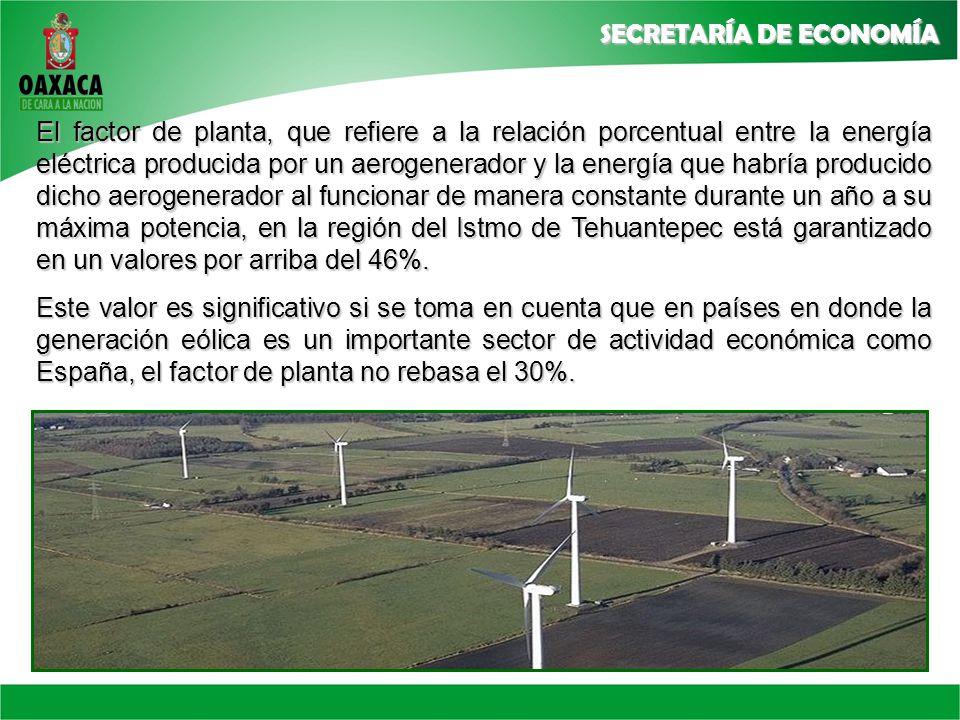 El factor de planta, que refiere a la relación porcentual entre la energía eléctrica producida por un aerogenerador y la energía que habría producido dicho aerogenerador al funcionar de manera constante durante un año a su máxima potencia, en la región del Istmo de Tehuantepec está garantizado en un valores por arriba del 46%.