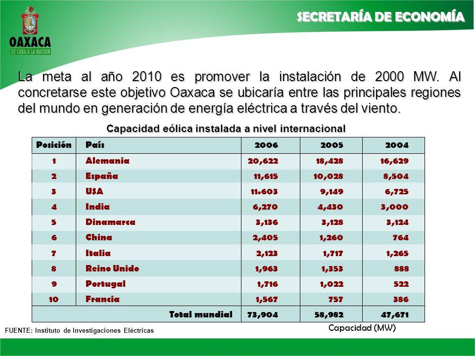 Capacidad eólica instalada a nivel internacional