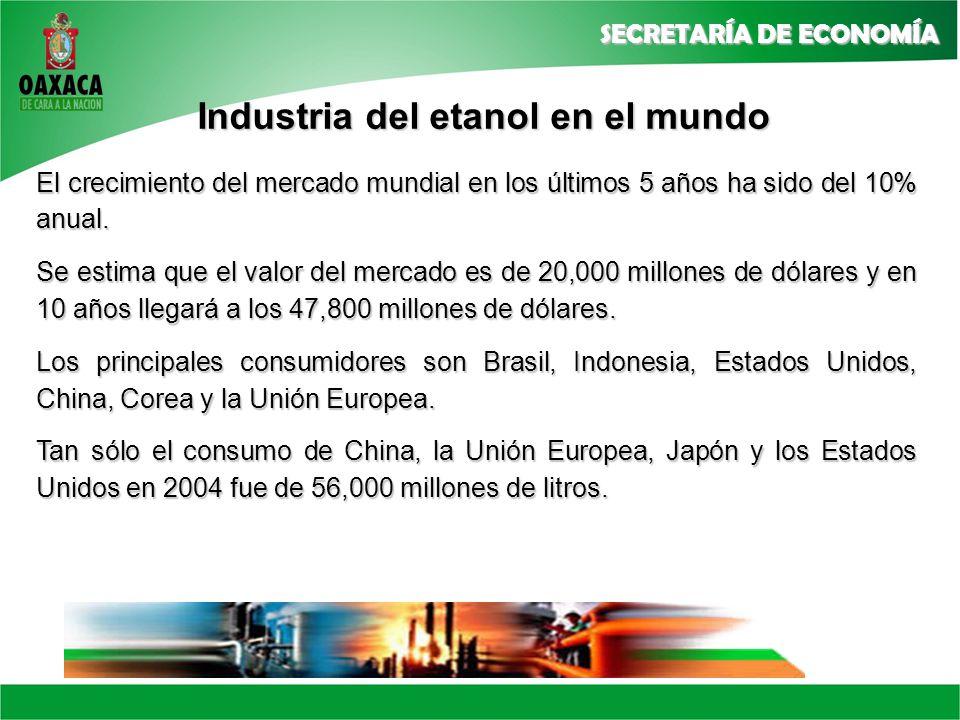 Industria del etanol en el mundo