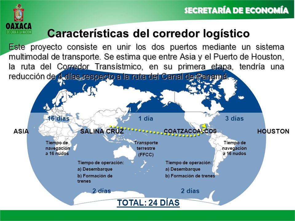 Características del corredor logístico