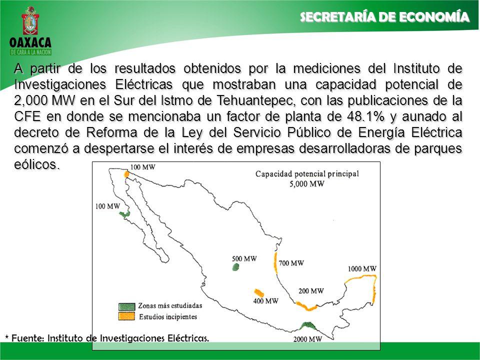 A partir de los resultados obtenidos por la mediciones del Instituto de Investigaciones Eléctricas que mostraban una capacidad potencial de 2,000 MW en el Sur del Istmo de Tehuantepec, con las publicaciones de la CFE en donde se mencionaba un factor de planta de 48.1% y aunado al decreto de Reforma de la Ley del Servicio Público de Energía Eléctrica comenzó a despertarse el interés de empresas desarrolladoras de parques eólicos.