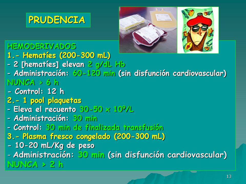 PRUDENCIA Administración: 30 min (sin disfunción cardiovascular)
