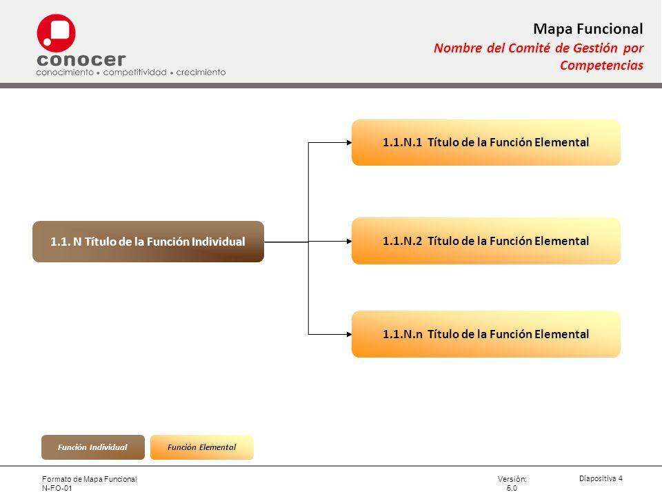 Mapa Funcional Nombre del Comité de Gestión por Competencias