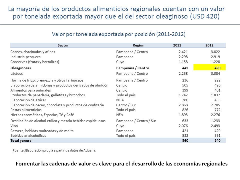 La mayoría de los productos alimenticios regionales cuentan con un valor por tonelada exportada mayor que el del sector oleaginoso (USD 420)