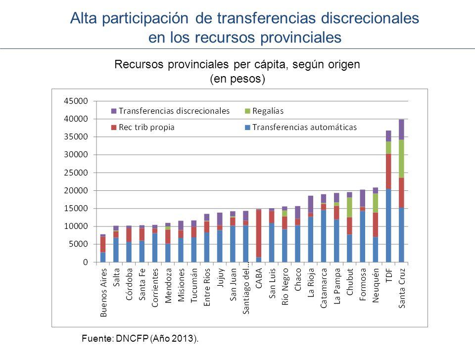 Recursos provinciales per cápita, según origen
