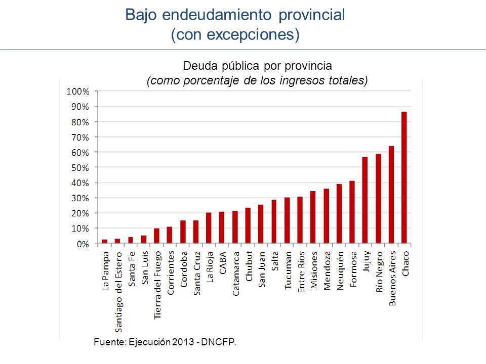 Bajo endeudamiento provincial (con excepciones)