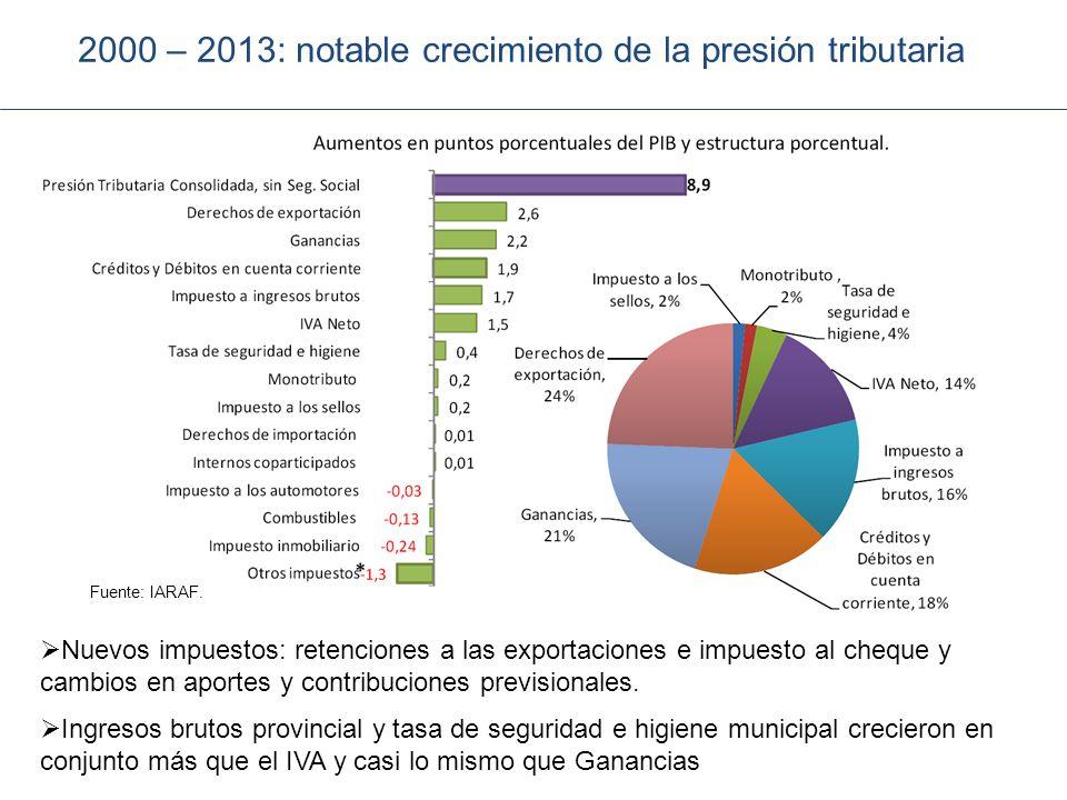 2000 – 2013: notable crecimiento de la presión tributaria