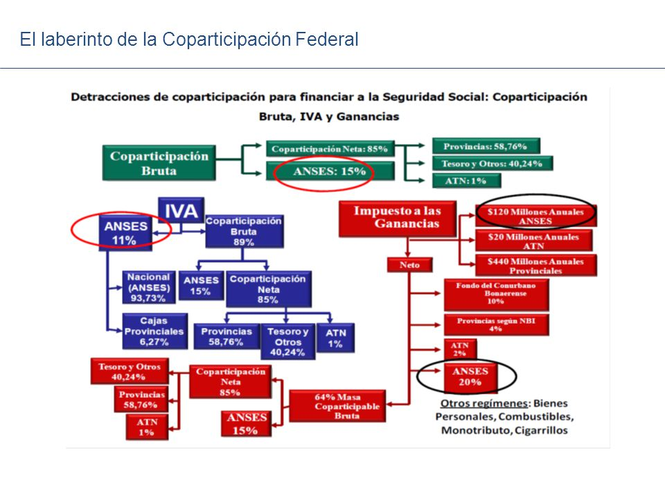 El laberinto de la Coparticipación Federal