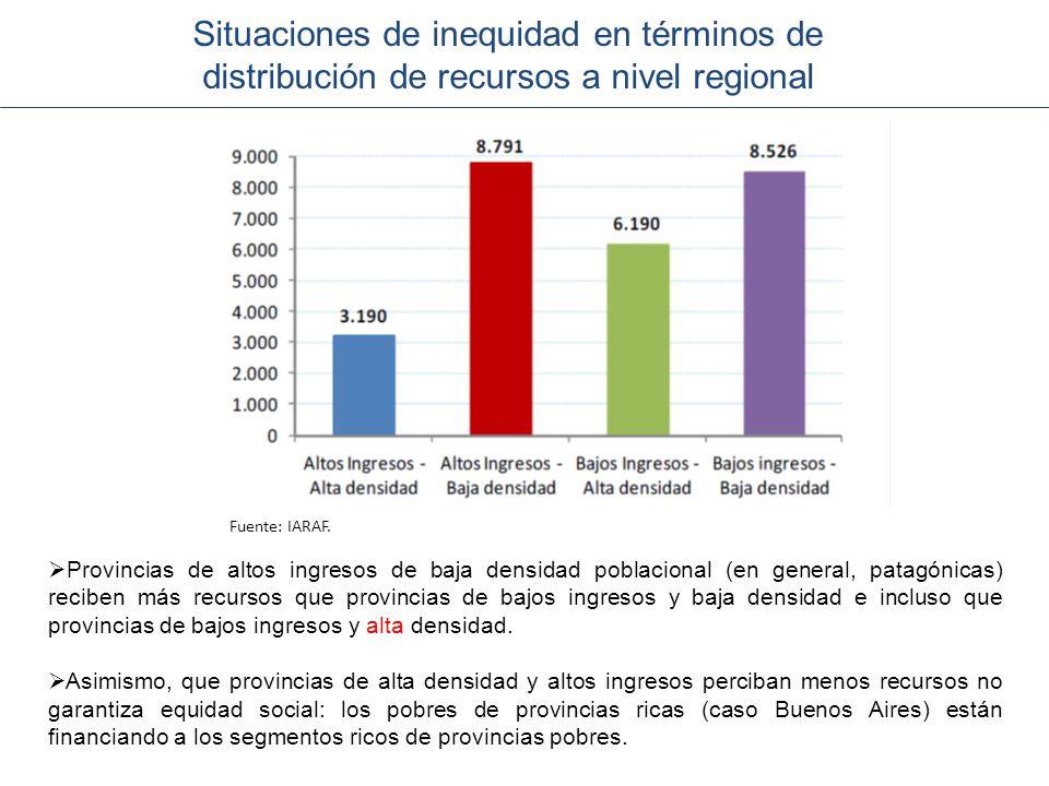 Situaciones de inequidad en términos de distribución de recursos a nivel regional