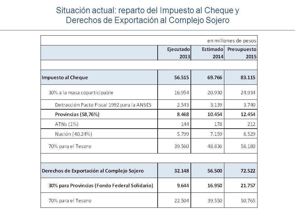 Situación actual: reparto del Impuesto al Cheque y Derechos de Exportación al Complejo Sojero