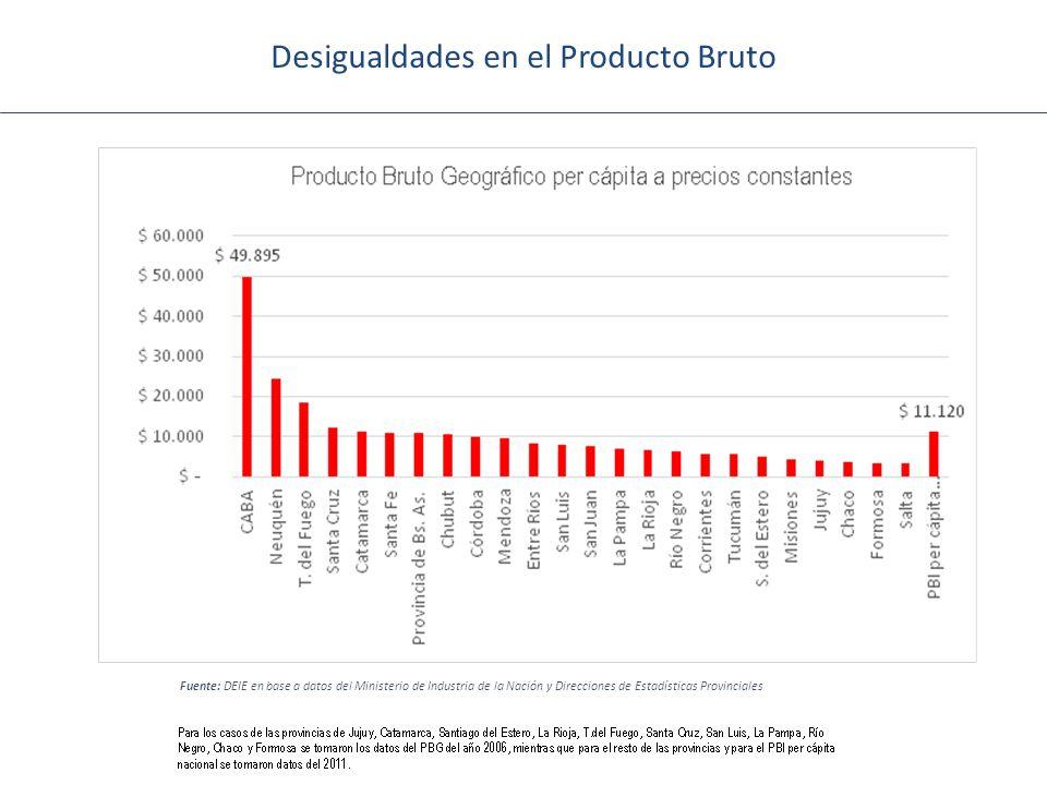 Desigualdades en el Producto Bruto