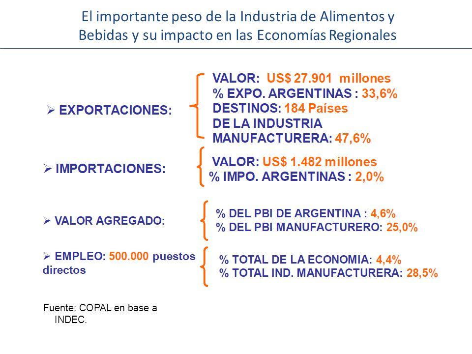 El importante peso de la Industria de Alimentos y Bebidas y su impacto en las Economías Regionales