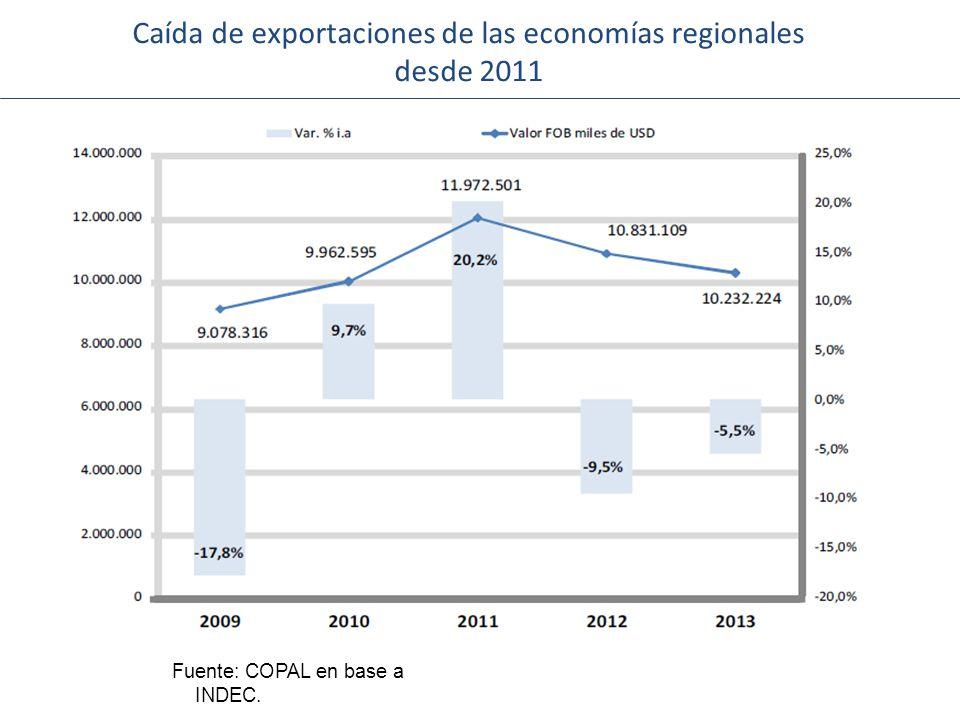 Caída de exportaciones de las economías regionales desde 2011