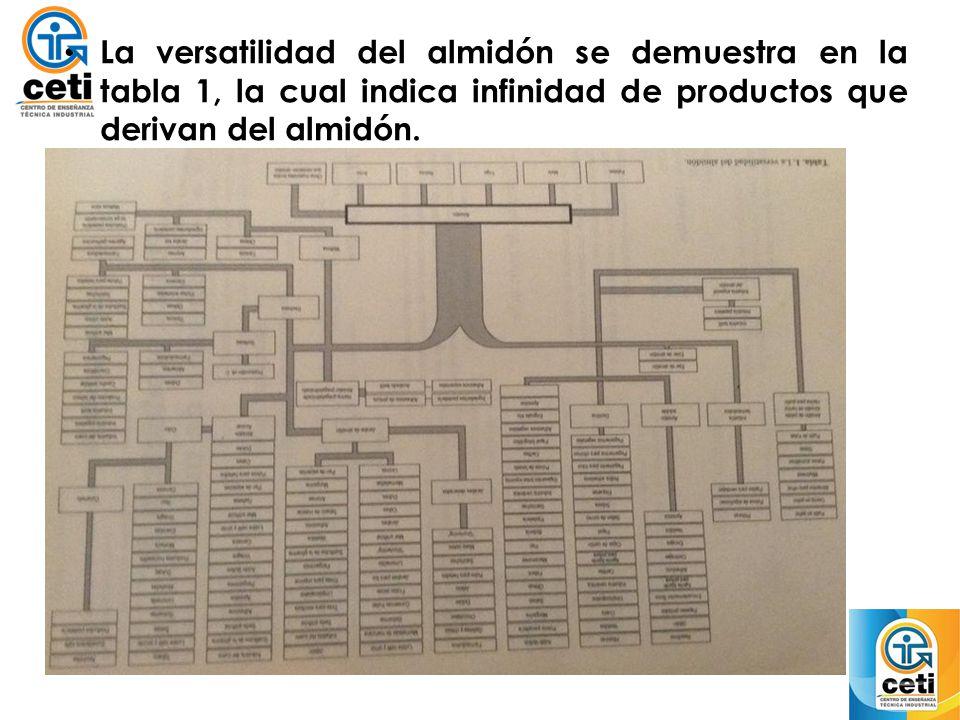 La versatilidad del almidón se demuestra en la tabla 1, la cual indica infinidad de productos que derivan del almidón.