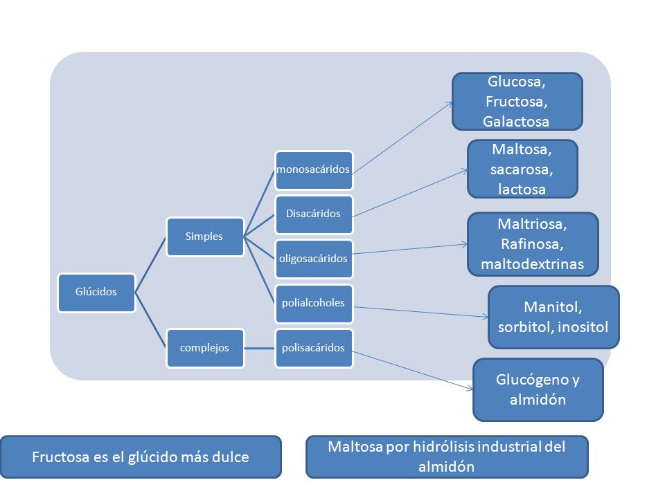 Glucosa, Fructosa, Galactosa