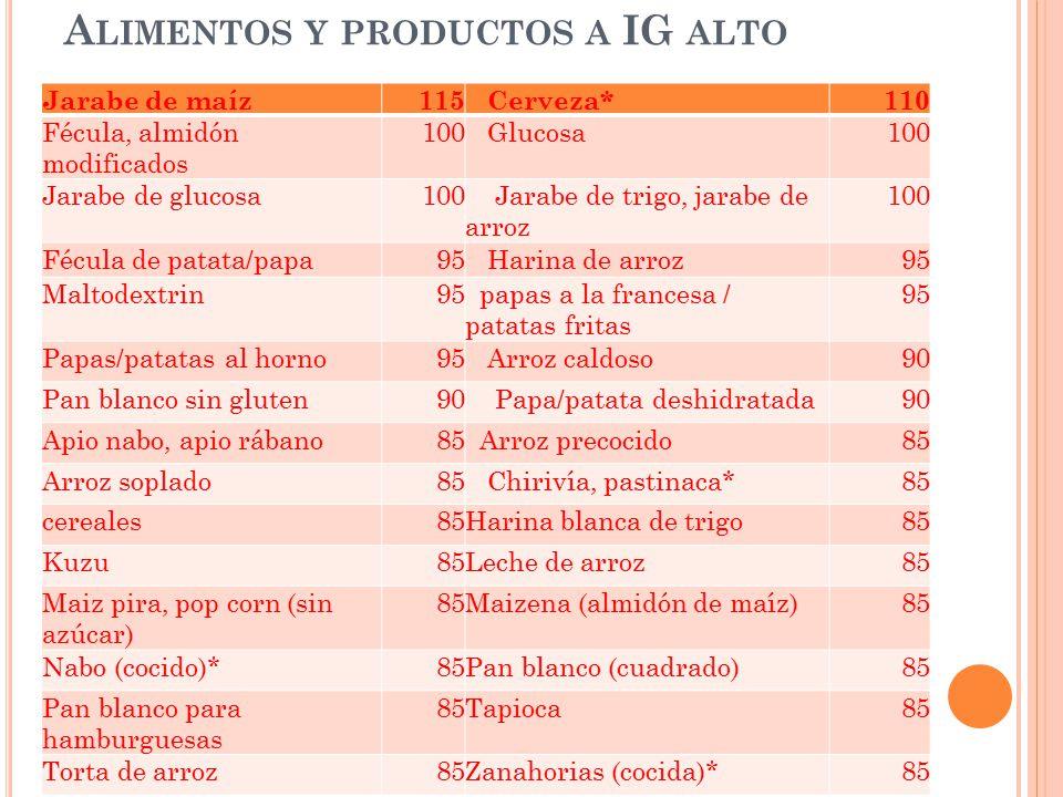 Alimentos y productos a IG alto