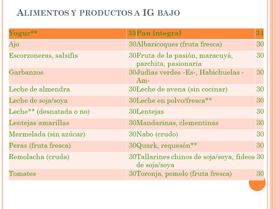 Alimentos y productos a IG bajo