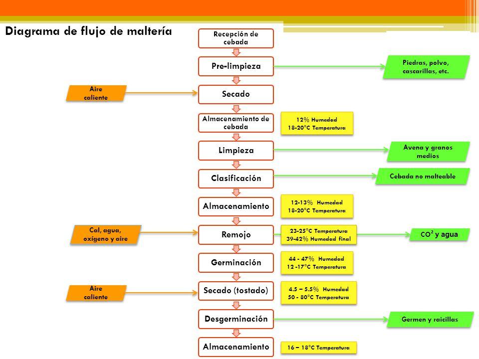 Diagrama de flujo de maltería