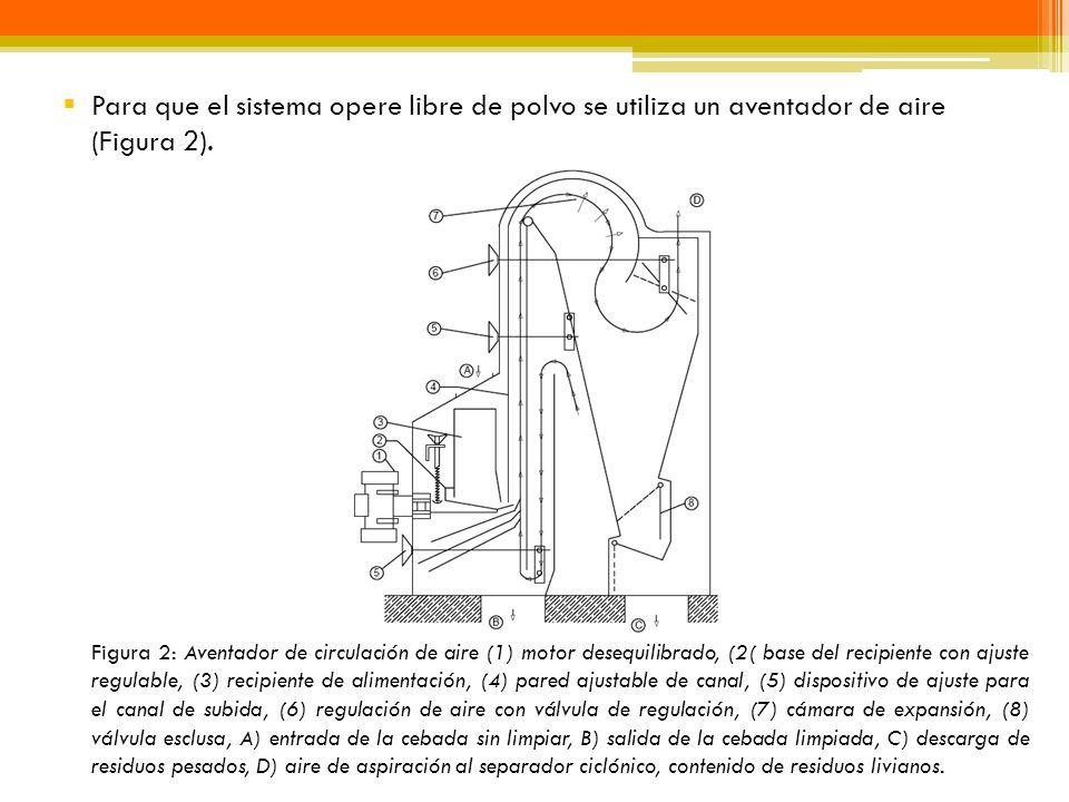 Para que el sistema opere libre de polvo se utiliza un aventador de aire (Figura 2).