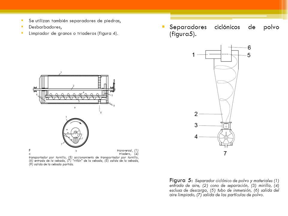Separadores ciclónicos de polvo (figura5).