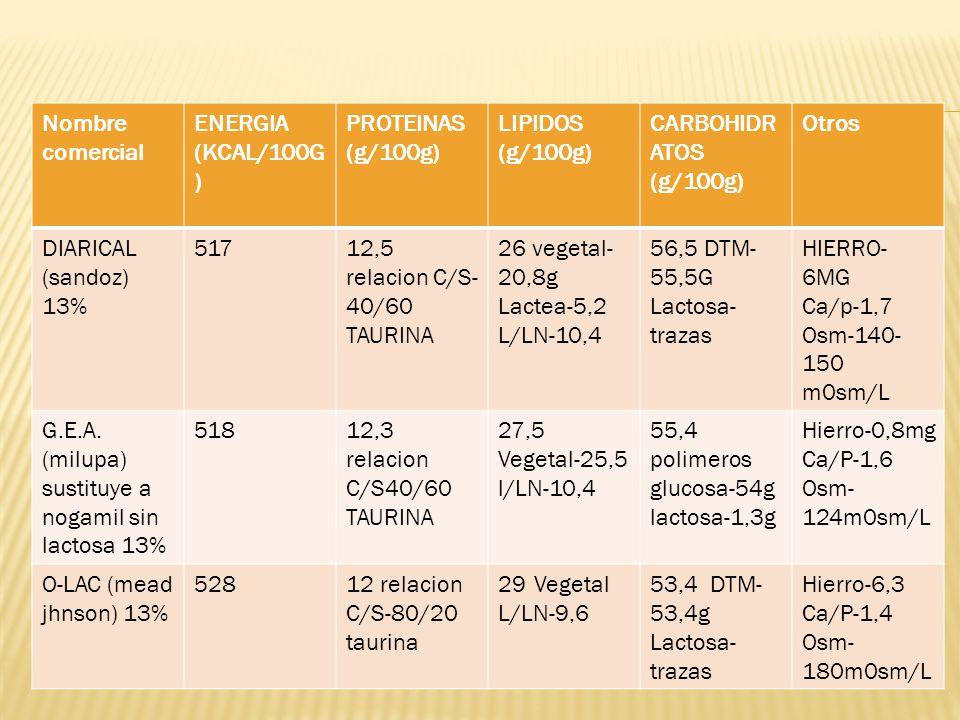 Nombre comercial ENERGIA (KCAL/100G) PROTEINAS (g/100g) LIPIDOS (g/100g) CARBOHIDRATOS (g/100g) Otros.