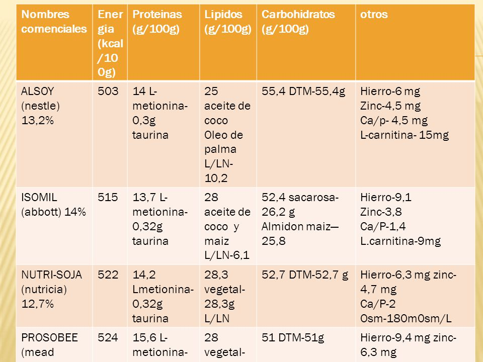 Nombres comenciales Energia (kcal/100g) Proteinas (g/100g) Lipidos (g/100g) Carbohidratos (g/100g)
