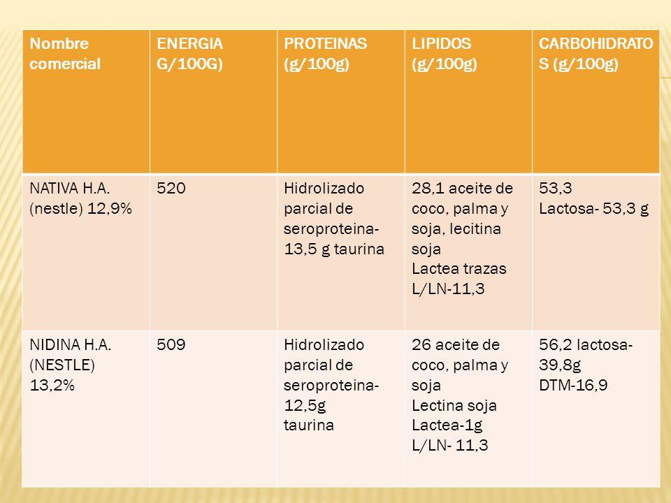 Nombre comercial ENERGIA G/100G) PROTEINAS (g/100g) LIPIDOS (g/100g) CARBOHIDRATOS (g/100g) NATIVA H.A. (nestle) 12,9%