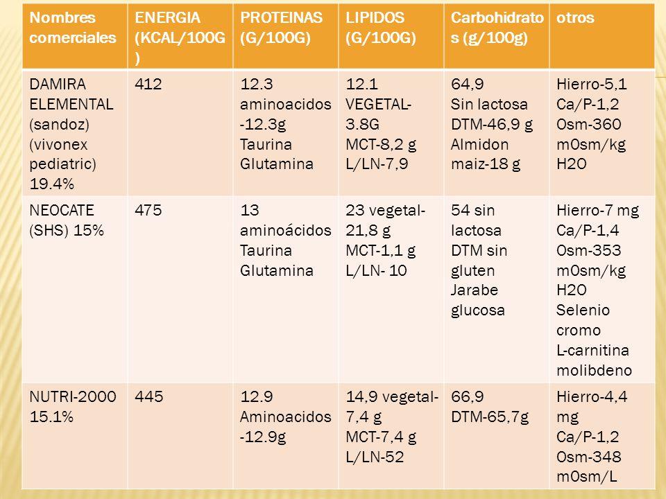 Nombres comerciales ENERGIA (KCAL/100G) PROTEINAS (G/100G) LIPIDOS (G/100G) Carbohidratos (g/100g)
