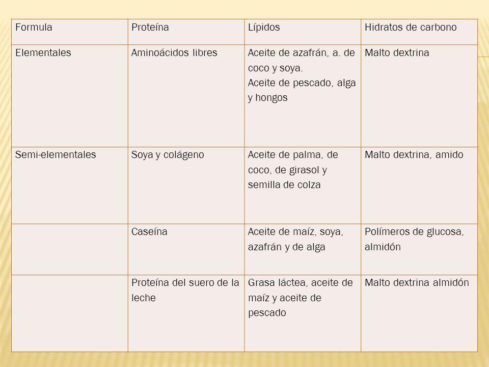 Formula Proteína. Lípidos. Hidratos de carbono. Elementales. Aminoácidos libres. Aceite de azafrán, a. de coco y soya.