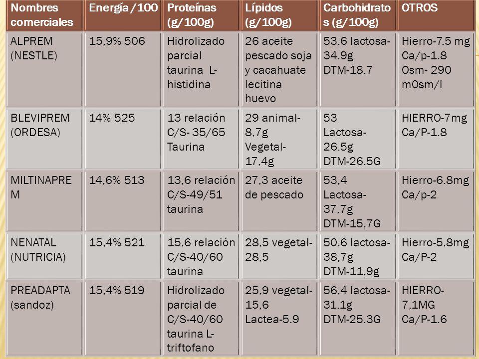 Tabla formulas para recién nacidos de bajo peso