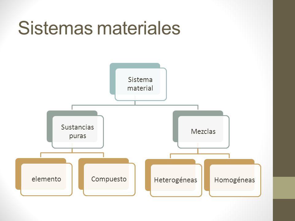 Sistemas materiales Sistema material Sustancias puras elemento