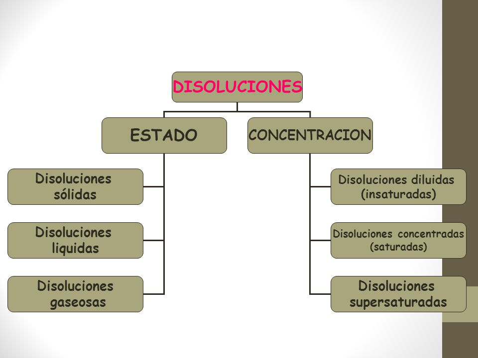 Disoluciones diluidas Disoluciones concentradas