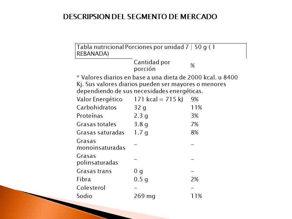DESCRIPSION DEL SEGMENTO DE MERCADO
