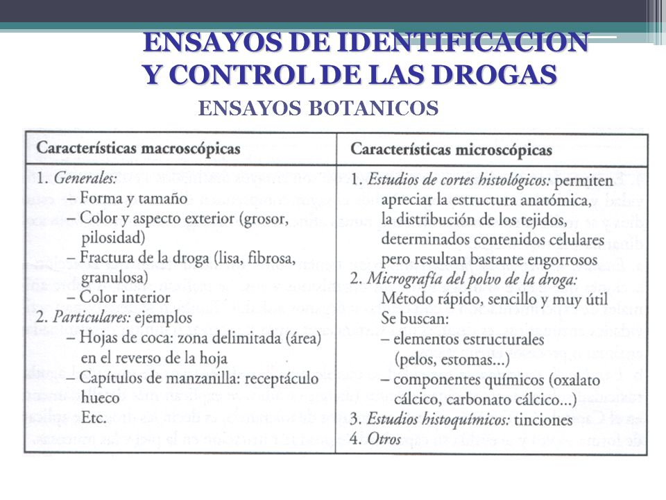 ENSAYOS DE IDENTIFICACION Y CONTROL DE LAS DROGAS