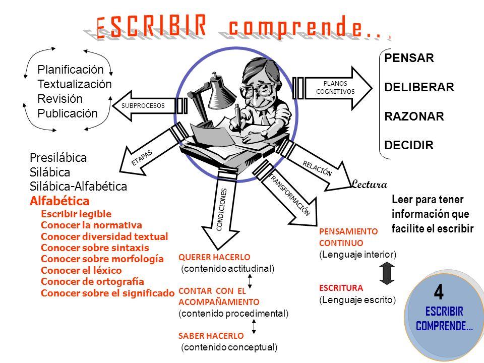 4 PENSAR Planificación DELIBERAR Textualización Revisión RAZONAR