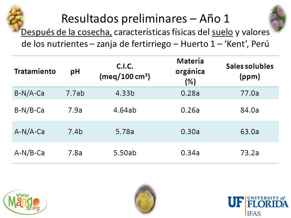 Resultados preliminares – Año 1 Después de la cosecha, características físicas del suelo y valores de los nutrientes – zanja de fertirriego – Huerto 1 – 'Kent', Perú