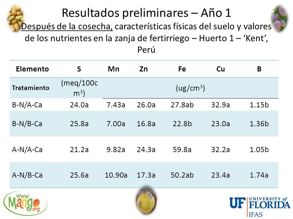 Resultados preliminares – Año 1 Después de la cosecha, características físicas del suelo y valores de los nutrientes en la zanja de fertirriego – Huerto 1 – 'Kent', Perú