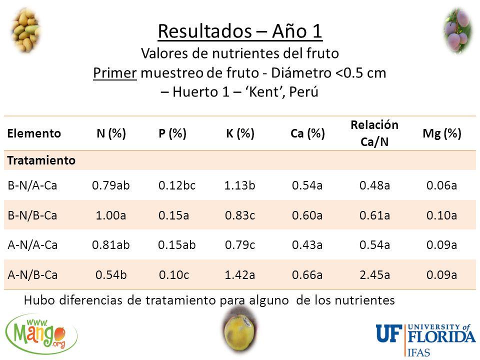 Resultados – Año 1 Valores de nutrientes del fruto Primer muestreo de fruto - Diámetro <0.5 cm – Huerto 1 – 'Kent', Perú