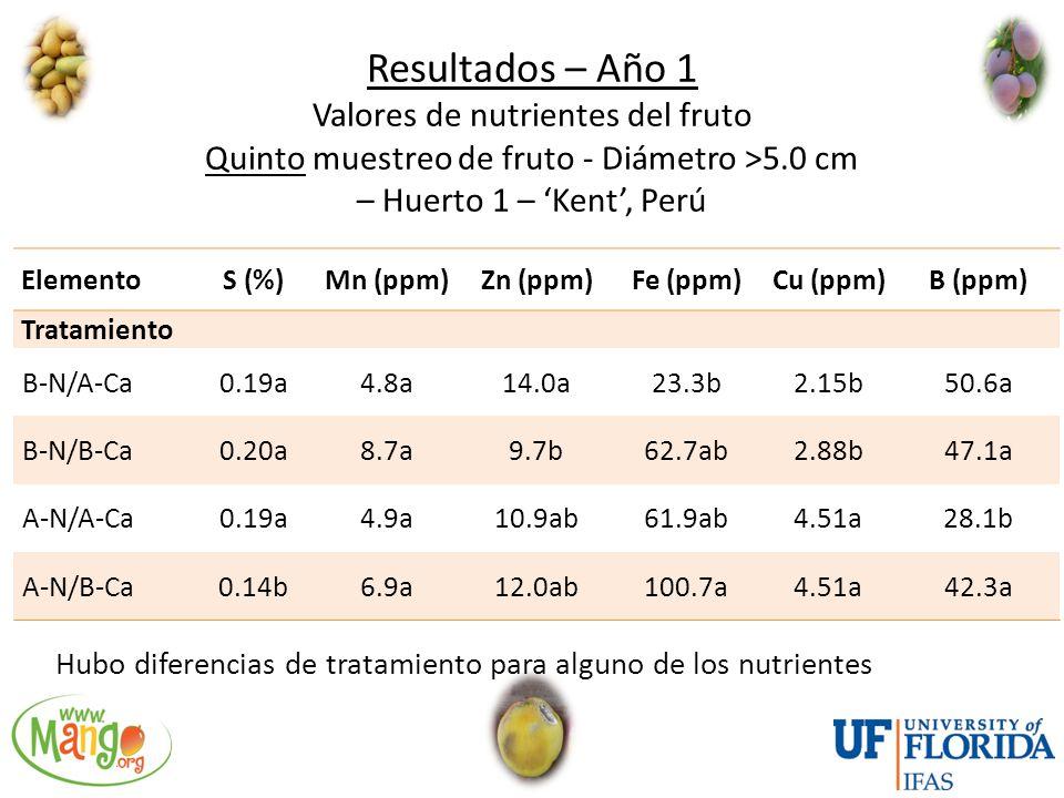Resultados – Año 1 Valores de nutrientes del fruto Quinto muestreo de fruto - Diámetro >5.0 cm – Huerto 1 – 'Kent', Perú